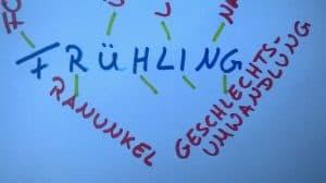 Frühling Wortbild Reizwortgeschichte Kreatives Schreiben