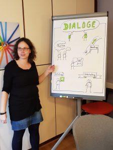 Dialoge sollen in Geschichten Funktionen erfüllen: unterhalten, informieren, enthüllen usw. Workshop mit Maike Frie