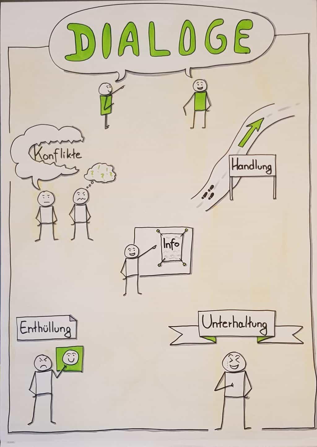 Dialoge sollten immer eine Funktion im Text erfüllen: Information, Unterhaltung, Konflikt, Handlung vorantreiben
