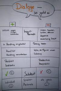 Flipchart Maike Frie: Was sollte man beim Dialogschreiben beachten?
